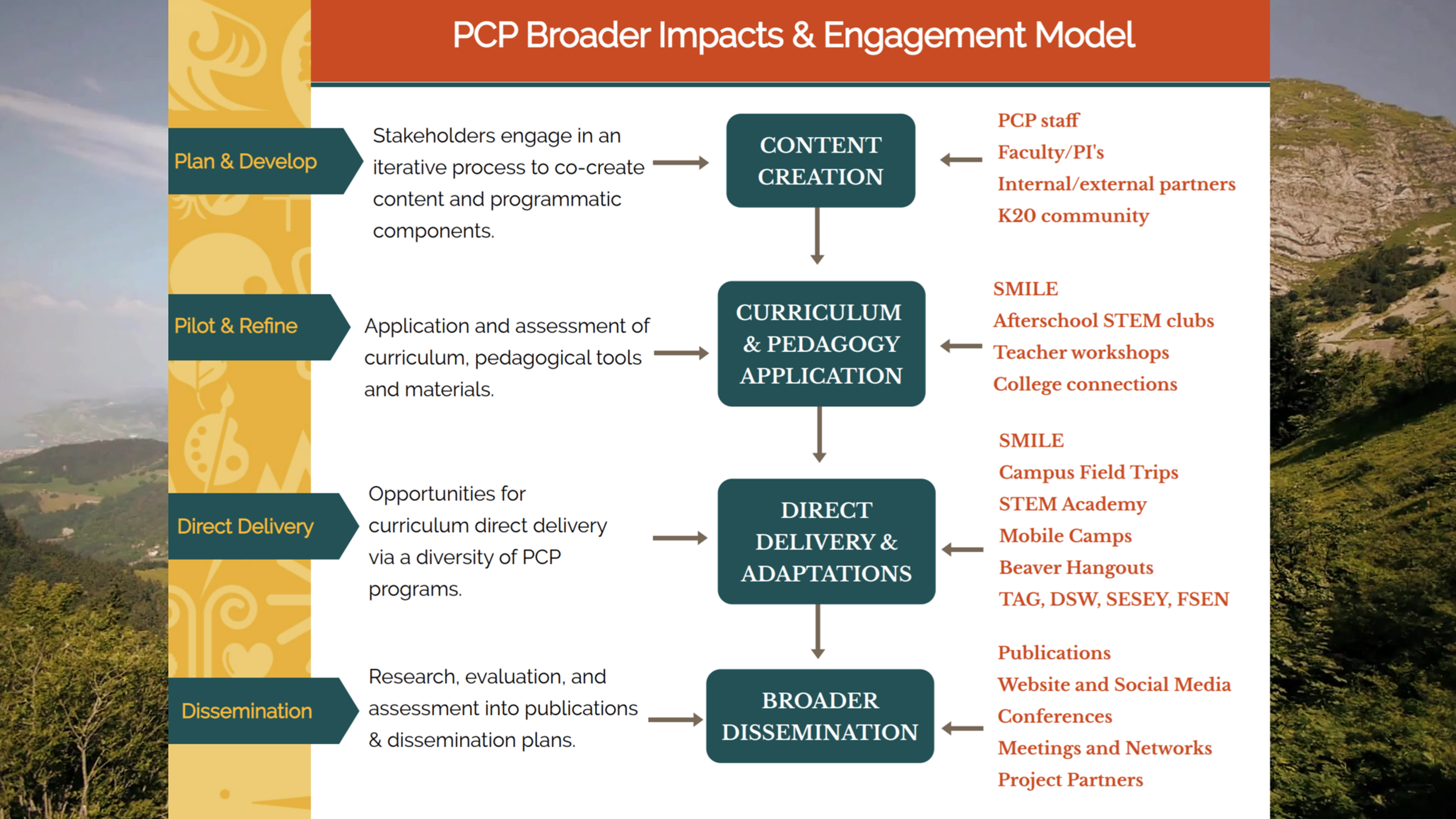 Precollege Engagement Model